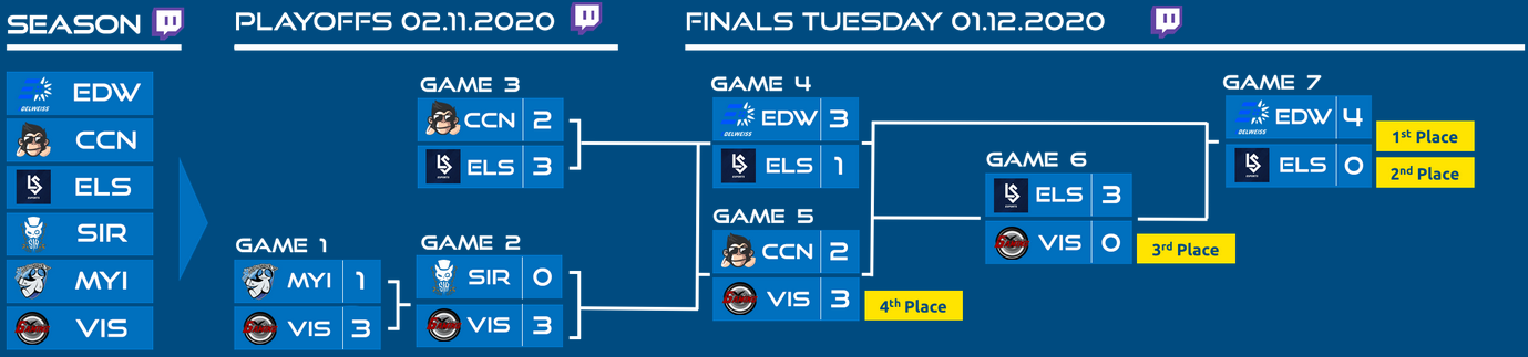 Playoff and Finals bracket
