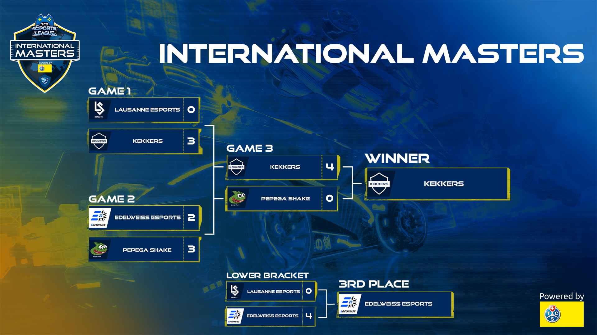 International Masters bracket